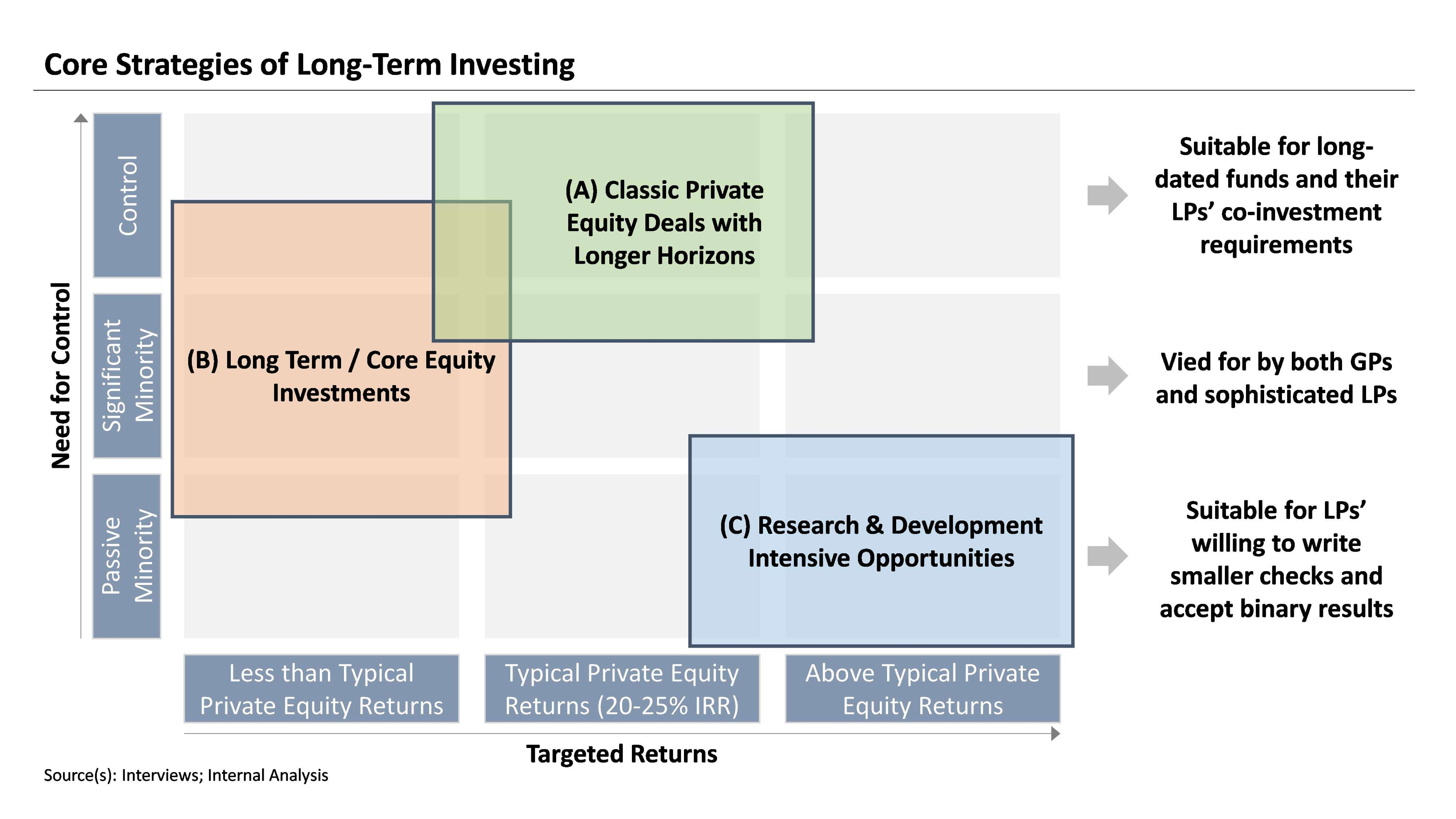 Core Strategies for Long term Investing