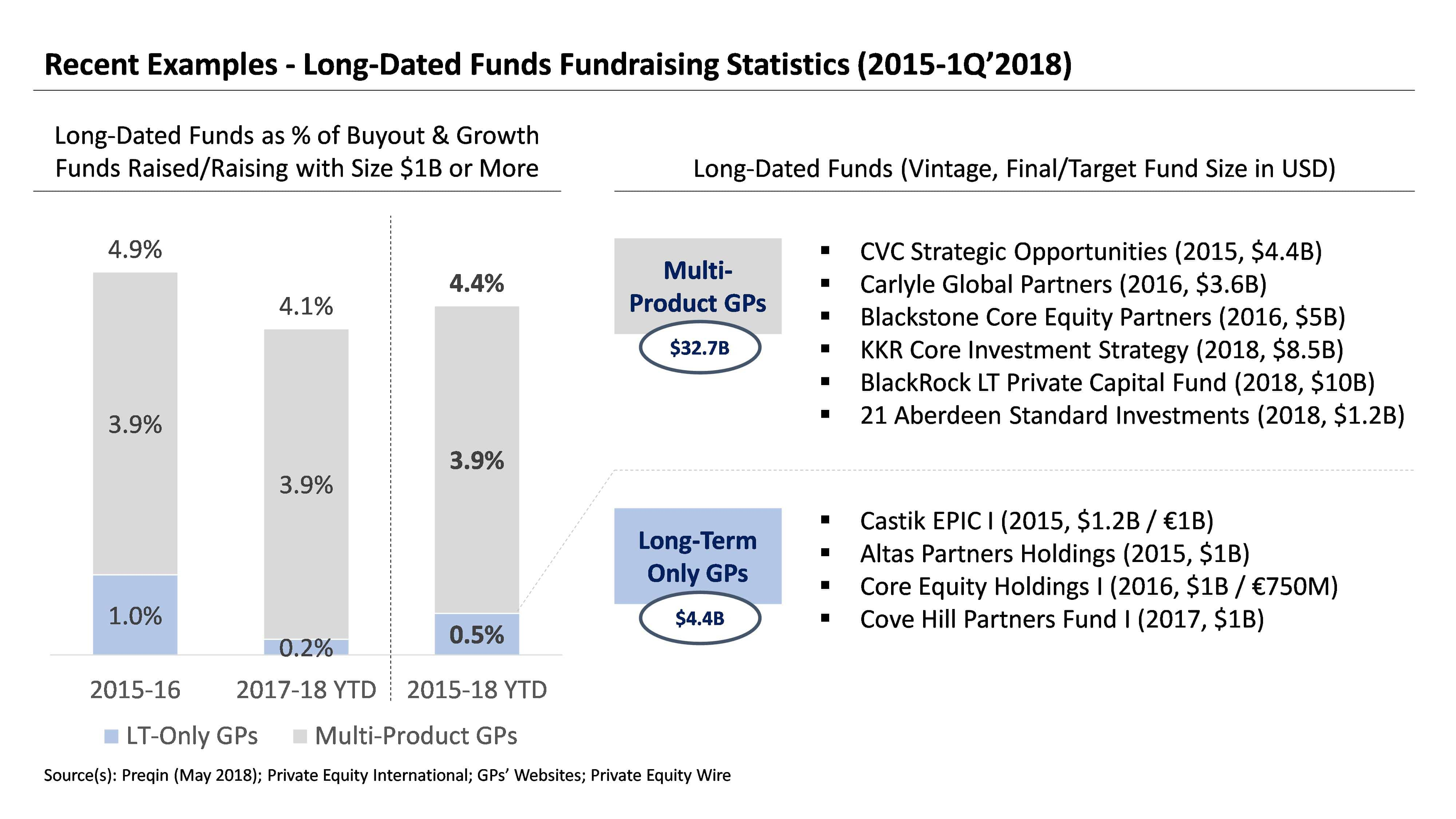 Long-Dated Private Equity Stats